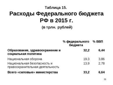 * Таблица 15. Расходы Федерального бюджета РФ в 2015 г. (в трлн. рублей)  % ...