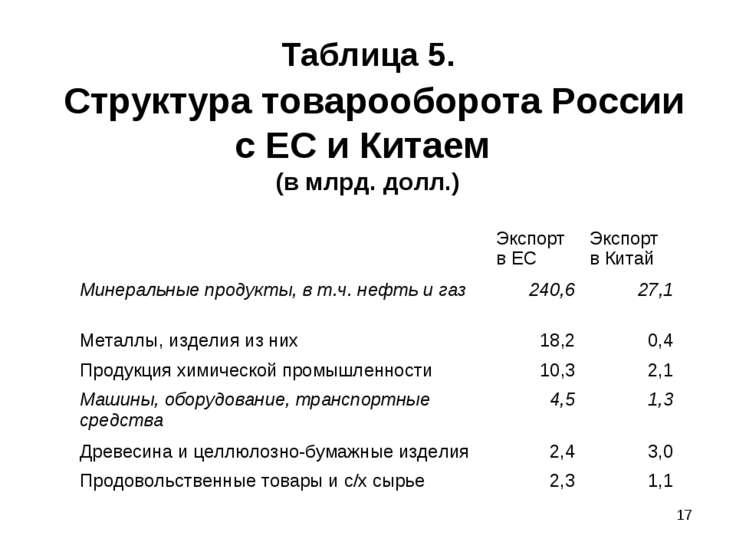 * Таблица 5. Структура товарооборота России с ЕС и Китаем (в млрд. долл.) Экс...