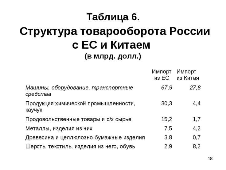 * Таблица 6. Структура товарооборота России с ЕС и Китаем (в млрд. долл.) Имп...