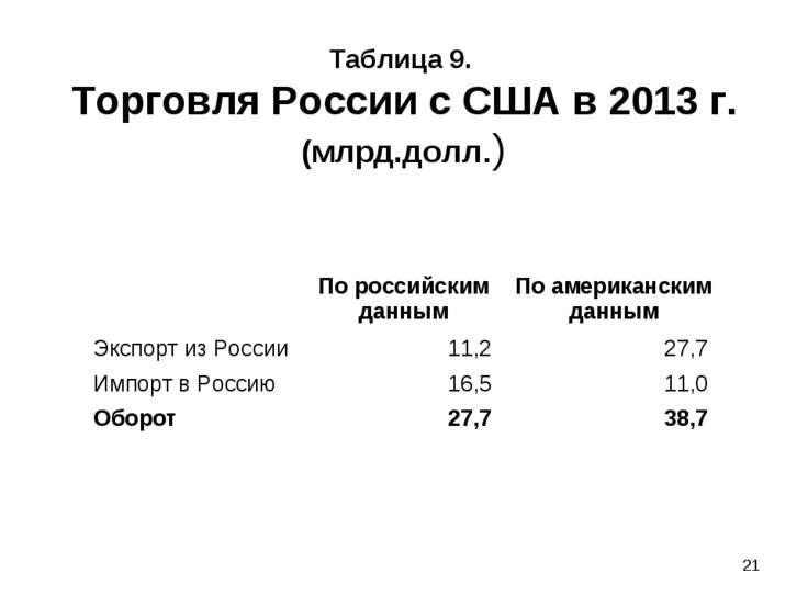 * Таблица 9. Торговля России с США в 2013 г. (млрд.долл.) По российским данны...