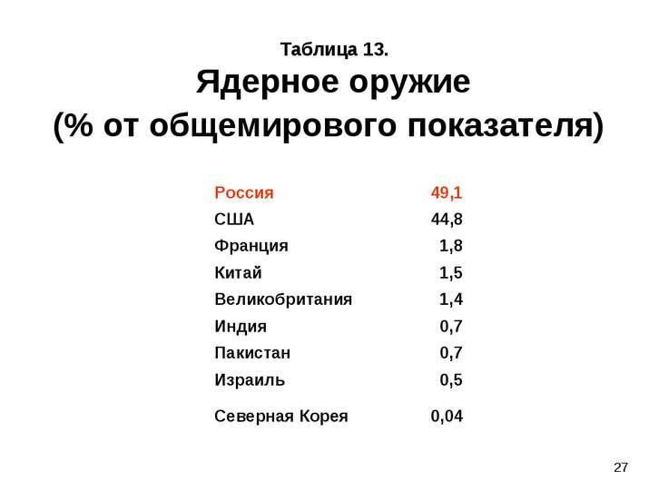 * Таблица 13. Ядерное оружие (% от общемирового показателя) Россия 49,1 США 4...
