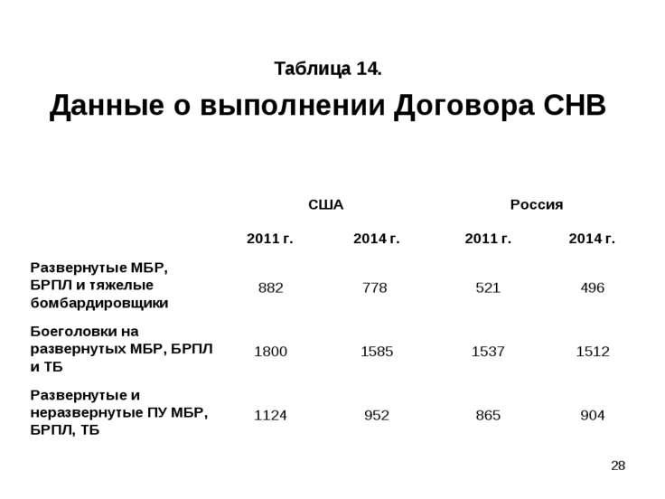 * Таблица 14. Данные о выполнении Договора СНВ США Россия 2011 г. 2014 г. 201...