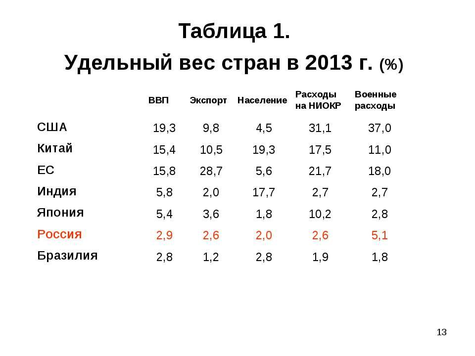 * Таблица 1. Удельный вес стран в 2013 г. (%) ВВП Экспорт Население Расходы н...