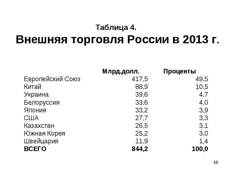* Таблица 4. Внешняя торговля России в 2013 г.  Млрд.долл. Проценты Европейс...