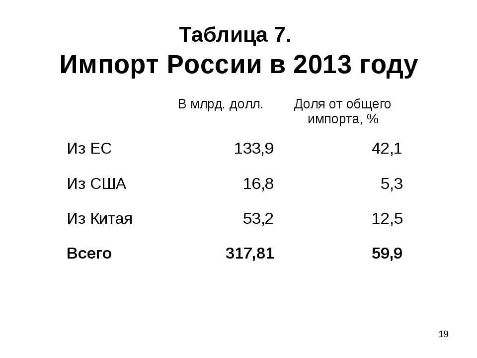 * Таблица 7. Импорт России в 2013 году В млрд. долл. Доля от общего импорта, ...