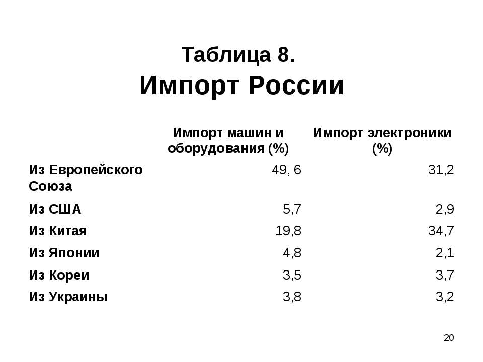 * Таблица 8. Импорт России Импорт машин и оборудования (%) Импорт электроники...