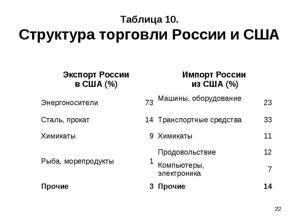 * Таблица 10. Структура торговли России и США Экспорт России в США (%) Импорт...