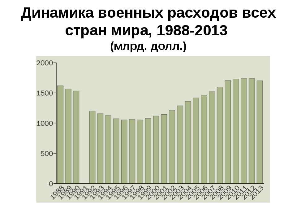 Динамика военных расходов всех стран мира, 1988-2013 (млрд. долл.)