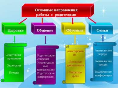 Основные направления работы с родителями Здоровье Общение Обучение Семья Спор...