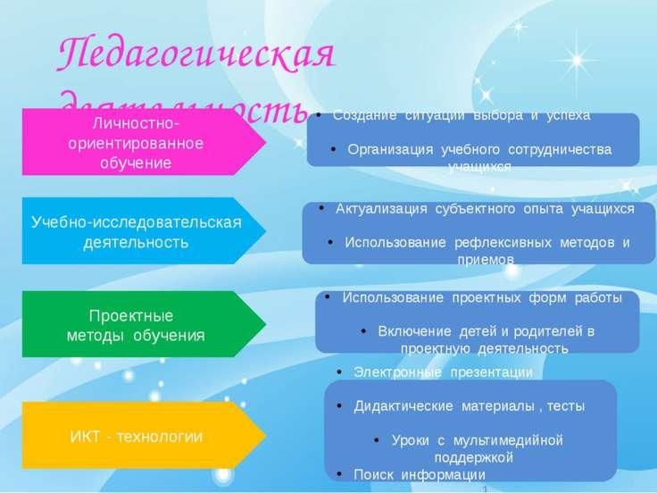 Педагогическая деятельность Электронные презентации 11 Дидактические материал...