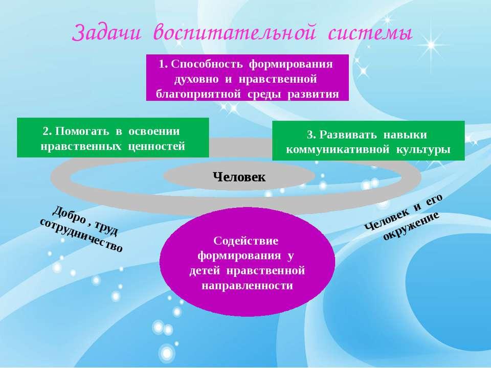 Задачи воспитательной системы 1. Способность формирования духовно и нравствен...