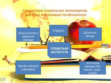 Структура соціальних інститутів, задіяних в вихованні особистості СОЦІАЛЬНІ І...