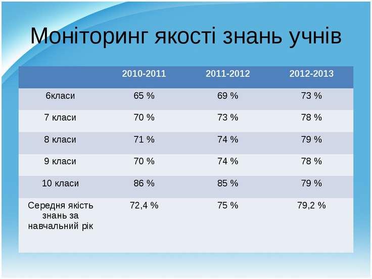 Моніторинг якості знань учнів 2010-2011 2011-2012 2012-2013 6класи 65 % 69 % ...
