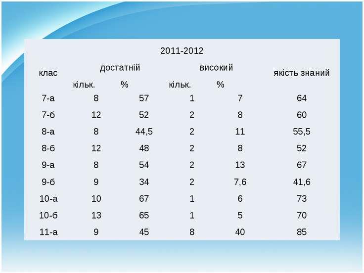 2011-2012 клас достатній високий якість знаний кільк. % кільк. % 7-а 8 57 1 7...