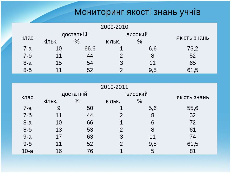 Мониторинг якості знань учнів 2009-2010 клас достатній високий якість знань к...