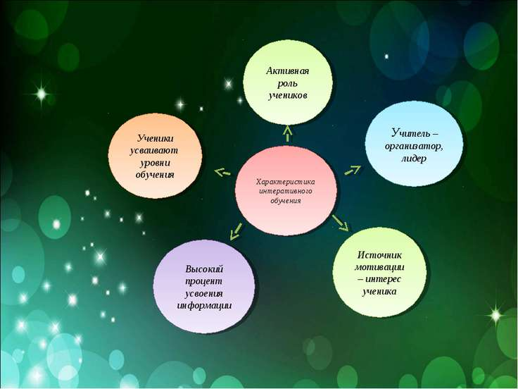 Активная роль учеников Учитель – организатор, лидер Высокий процент усвоения ...