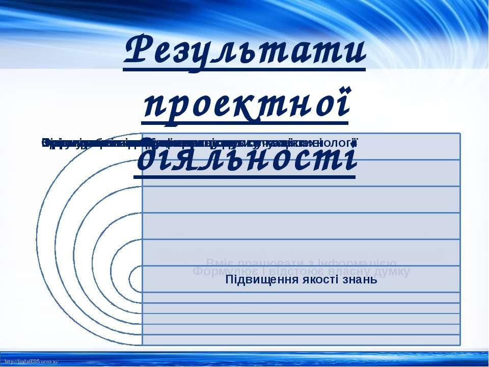 Результати проектної діяльності http://linda6035.ucoz.ru/