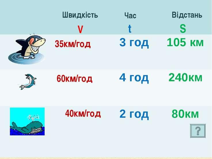 35км/год 60км/год 40км/год Швидкість Час Відстань V t S 3 год 105 км 4 год 24...