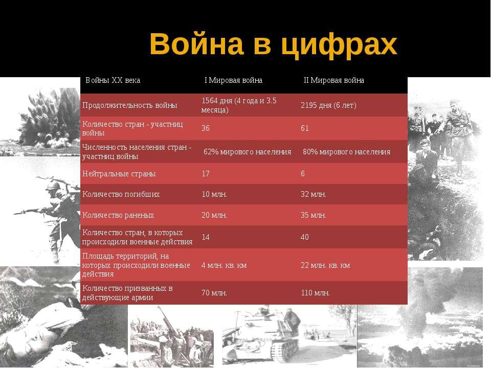 Война в цифрах ВойныXXвека IМировая война IIМироваявойна Продолжительность во...