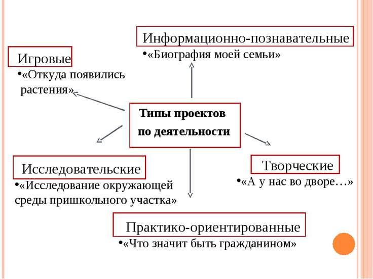 Типы проектов по деятельности Исследовательские «Исследование окружающей сред...