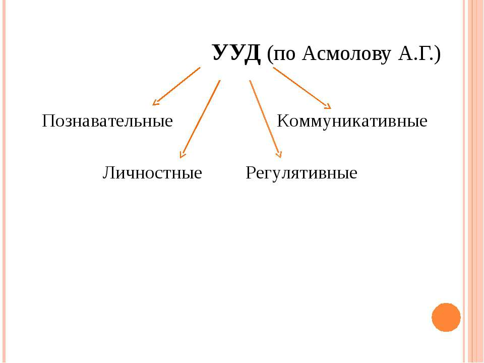 УУД (по Асмолову А.Г.) Познавательные Личностные Регулятивные Коммуникативные