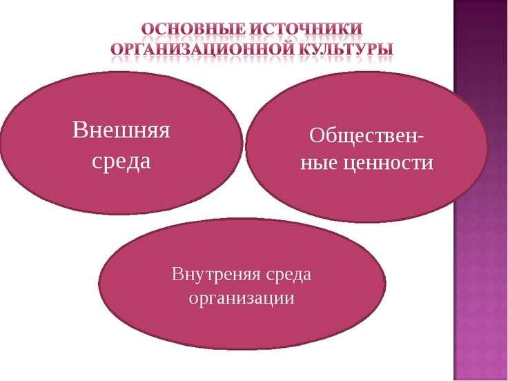 Внешняя среда Обществен- ные ценности Внутреняя среда организации