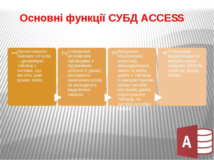Основні функції СУБД ACCESS