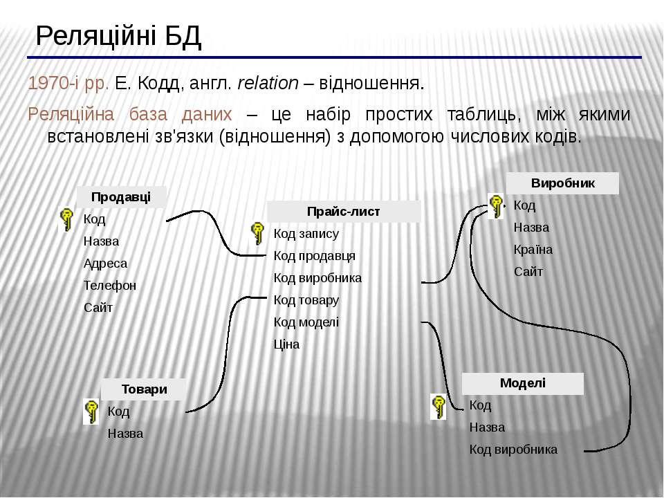Реляційні БД 1970-і рр. Е. Кодд, англ. relation – відношення. Реляційна база ...