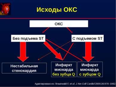 Исходы ОКС ОКС Без подъема ST С подъемом ST Нестабильная стенокардия Инфаркт ...