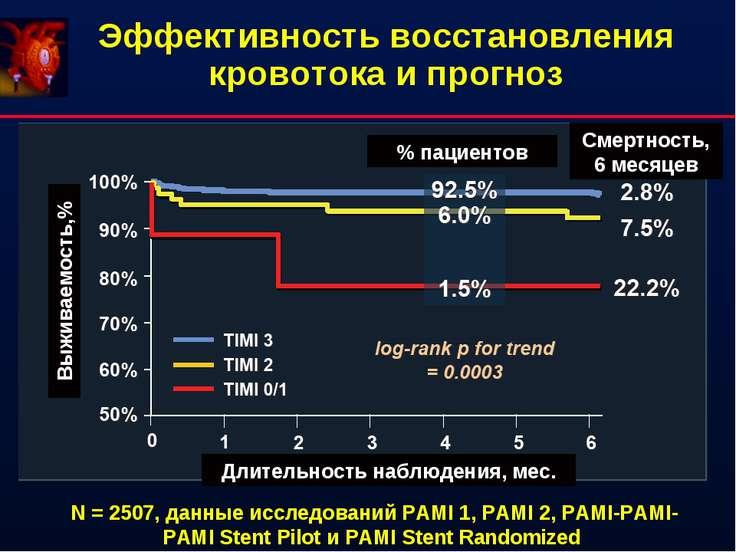 Эффективность восстановления кровотока и прогноз % пациентов Смертность, 6 ме...