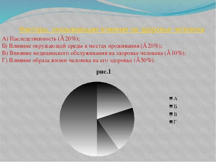 Факторы, оказывающие влияние на здоровье человека А) Наследственность (≈ 20%)...
