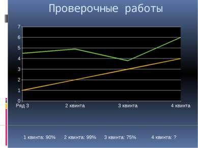 Проверочные работы 1 квинта: 90% 2 квинта: 99% 3 квинта: 75% 4 квинта: ?