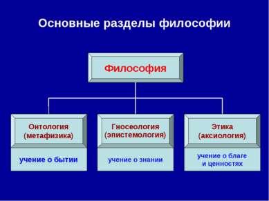 Основные разделы философии Философия Онтология (метафизика) Гносеология (эпис...