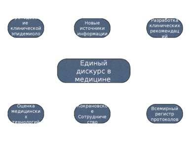 Единый дискурс в медицине Преподавание клинической эпидемиологии Разработка к...