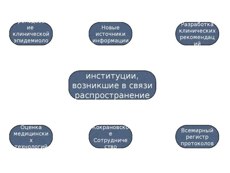 Новые институции, возникшие в связи распространением ДМ Преподавание клиничес...