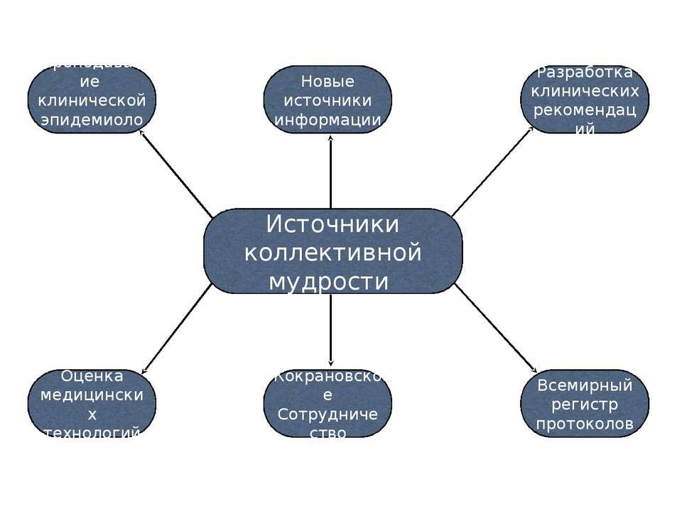 Источники коллективной мудрости Преподавание клинической эпидемиологии Разраб...