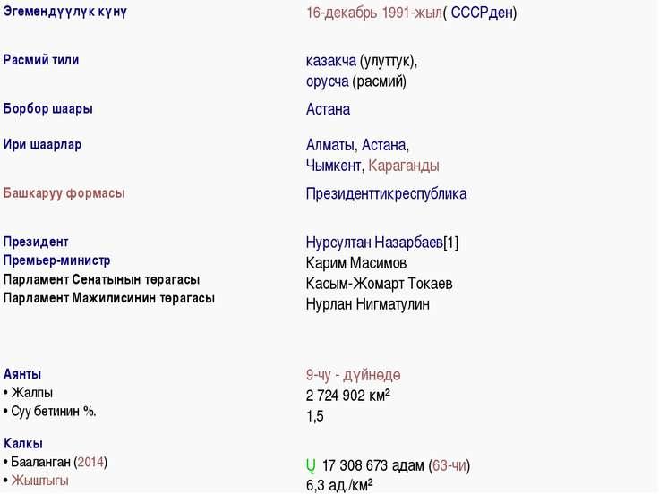 Эгемендүүлүк күнү 16-декабрь1991-жыл(СССРден) Расмий тили казакча(улуттук)...