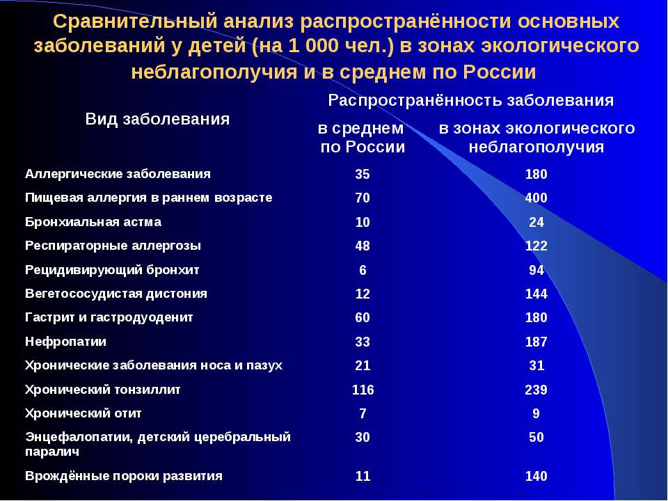 Сравнительный анализ распространённости основных заболеваний у детей (на 1 00...