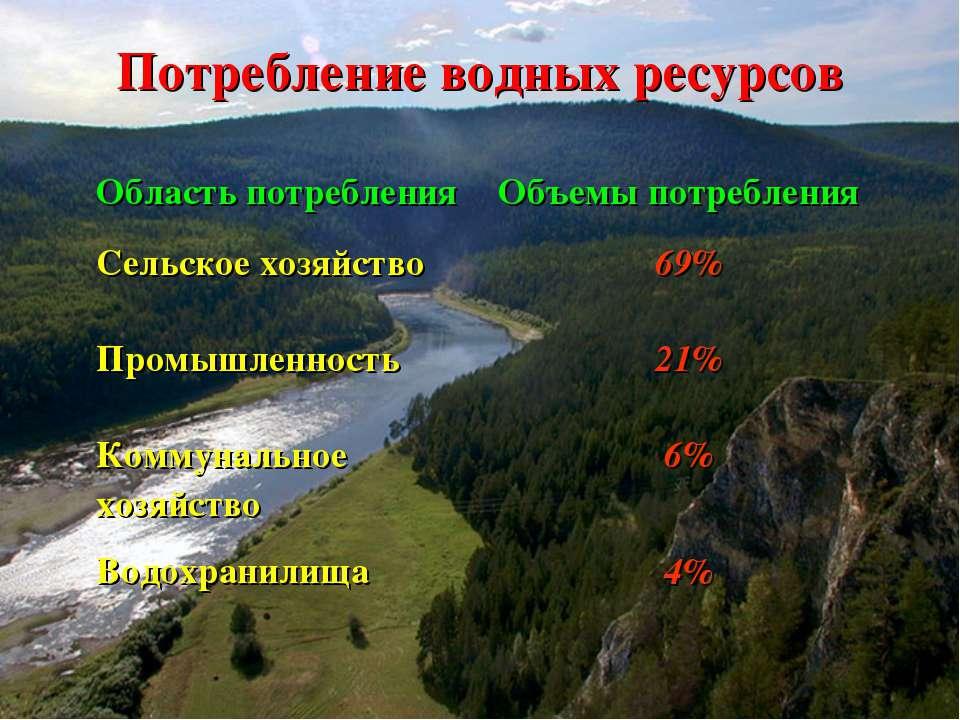 Потребление водных ресурсов Область потребления Объемы потребления Сельское х...