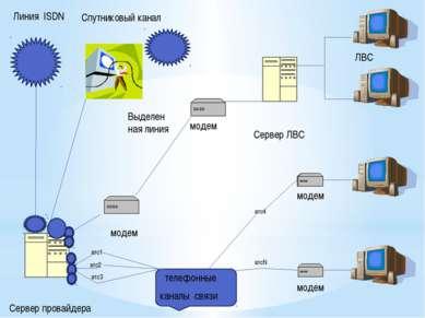 Сервер провайдера Сервер ЛВС Спутниковый канал Линия ISDN ЛВС телефонные кана...