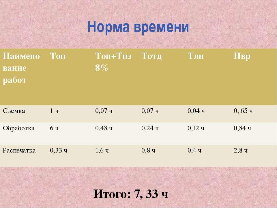Норма времени Итого: 7, 33 ч Наименование работ Топ Топ+Тпз8% Тотд Тлн Нвр Съ...