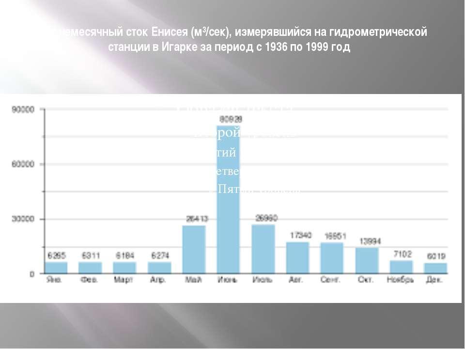 Среднемесячный сток Енисея (м³/сек), измерявшийся на гидрометрической станции...