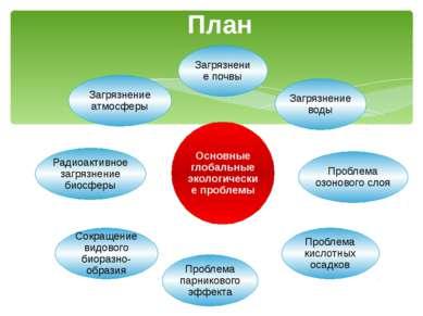 План Основные глобальные экологические проблемы Загрязнение почвы Загрязнение...