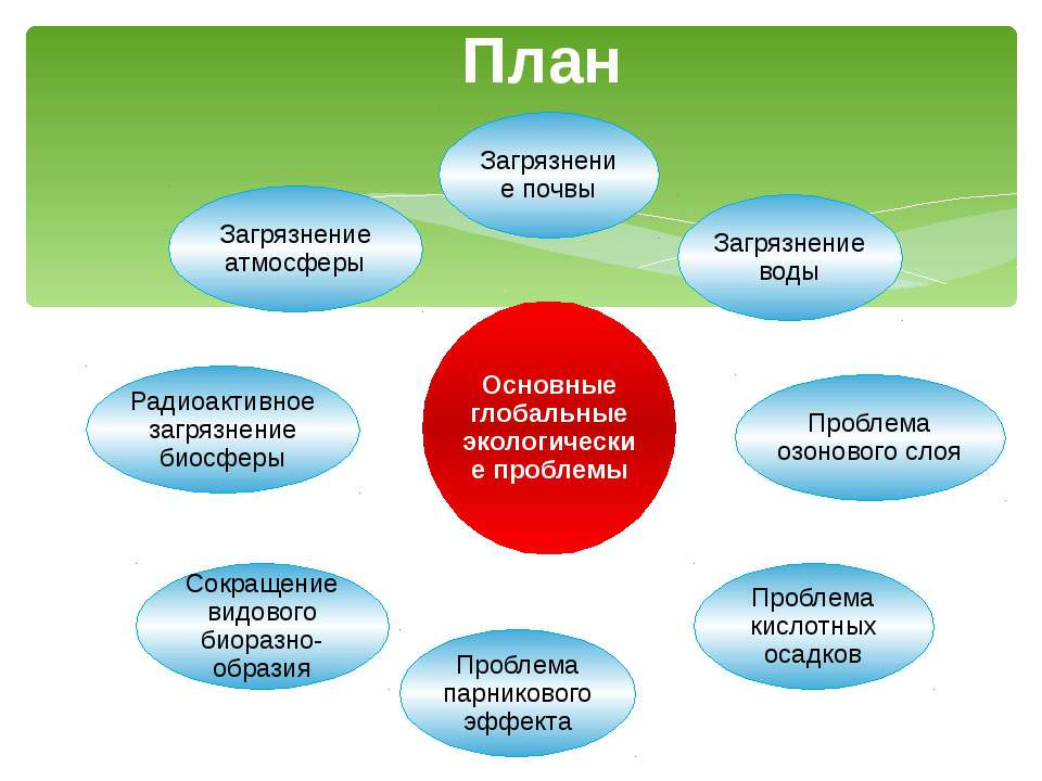 urok-prezentatsiya-globalnaya-problema-ekologii-vtoraya