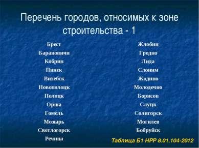 Перечень городов, относимых к зоне строительства - 1 Брест Жлобин Барановичи ...