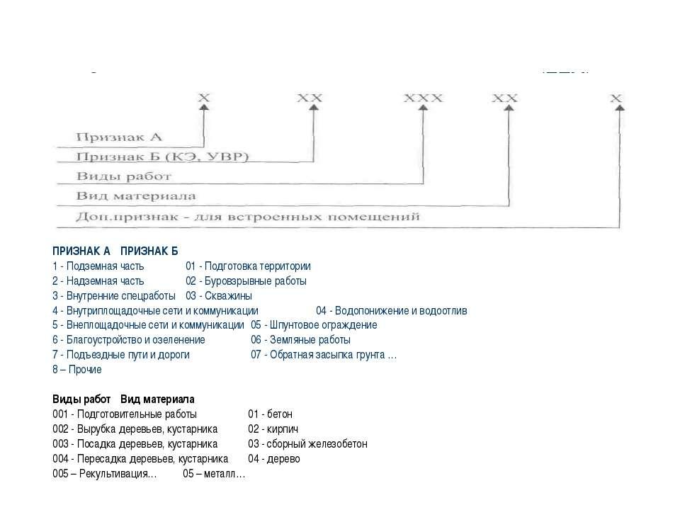 Структура кода проектно-технологического модуля (ПТМ) ПРИЗНАК А ПРИЗНАК Б 1 -...