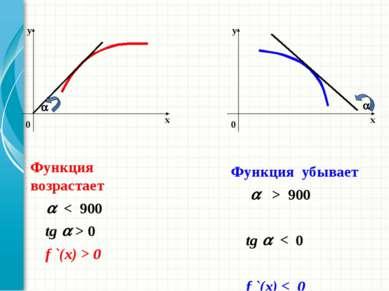 Функция возрастает < 900 tg > 0 f `(x) > 0 Функция убывает > 900 tg < 0 f `(x...