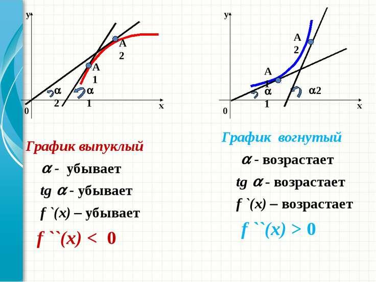 Точки перегиба Найти критические точки функции по второй производной. Исследо...