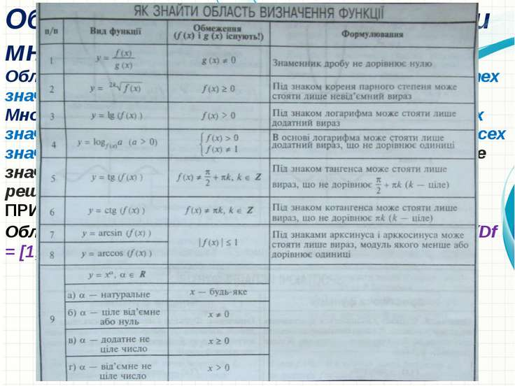 Область определения функции и множество значений функции Область определения ...