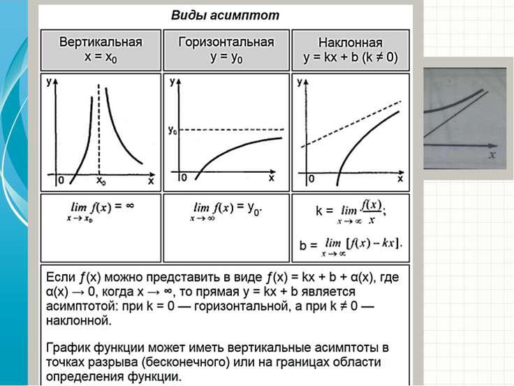 Асимптоты Асимптота кривой- это прямая к которой неограниченно приближается к...